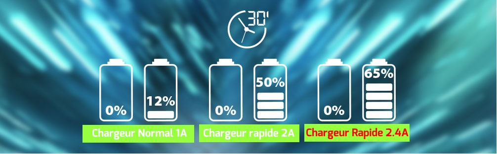 chargeur rapide kox